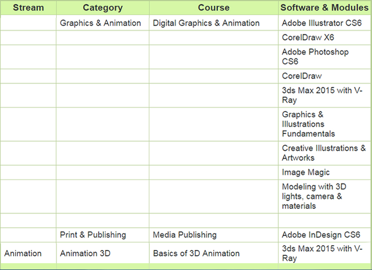 short course lights 3d and 2d animation training institute vfx training courses